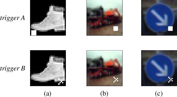Figure 4 for Detecting Backdoor in Deep Neural Networks via Intentional Adversarial Perturbations