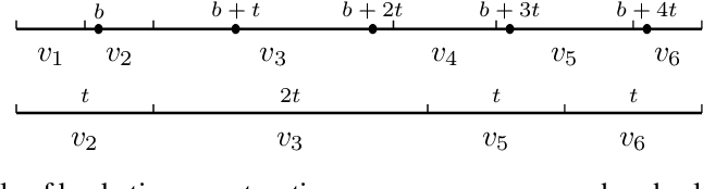 Figure 1 for Communication-Efficient Weighted Sampling and Quantile Summary for GBDT