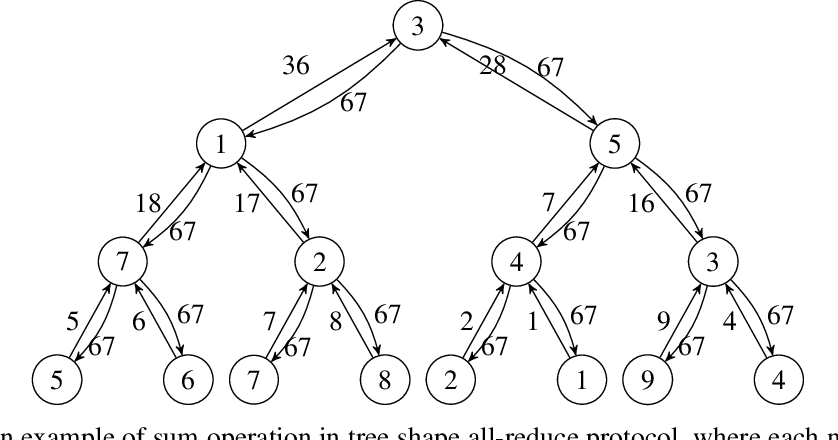 Figure 2 for Communication-Efficient Weighted Sampling and Quantile Summary for GBDT