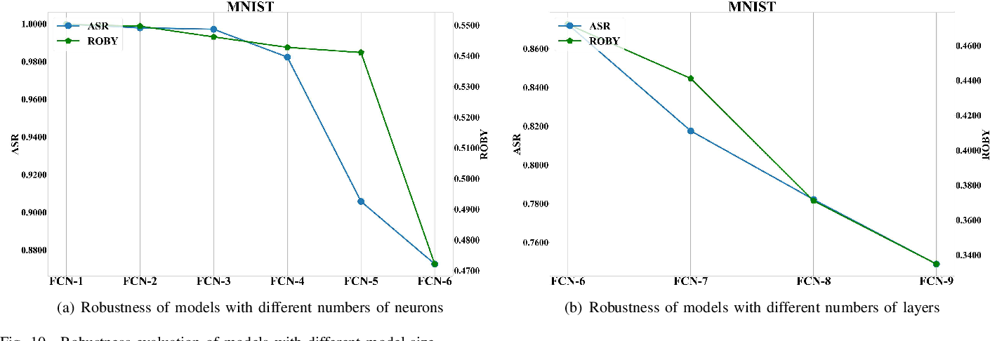 Figure 2 for ROBY: Evaluating the Robustness of a Deep Model by its Decision Boundaries