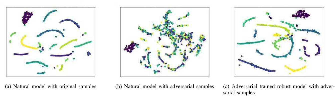 Figure 1 for ROBY: Evaluating the Robustness of a Deep Model by its Decision Boundaries