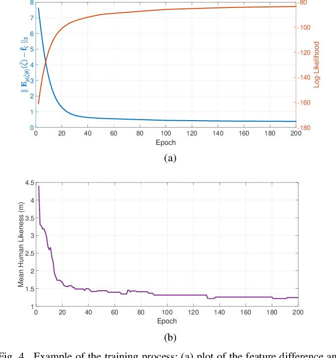 Figure 4 for Modeling Human Driving Behavior in Highway Scenario using Inverse Reinforcement Learning