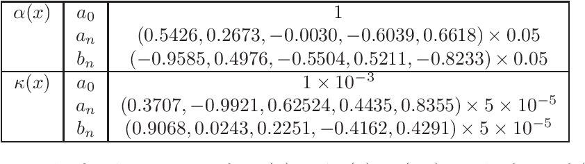 Figure 2 for Deep Neural Network Modeling of Unknown Partial Differential Equations in Nodal Space