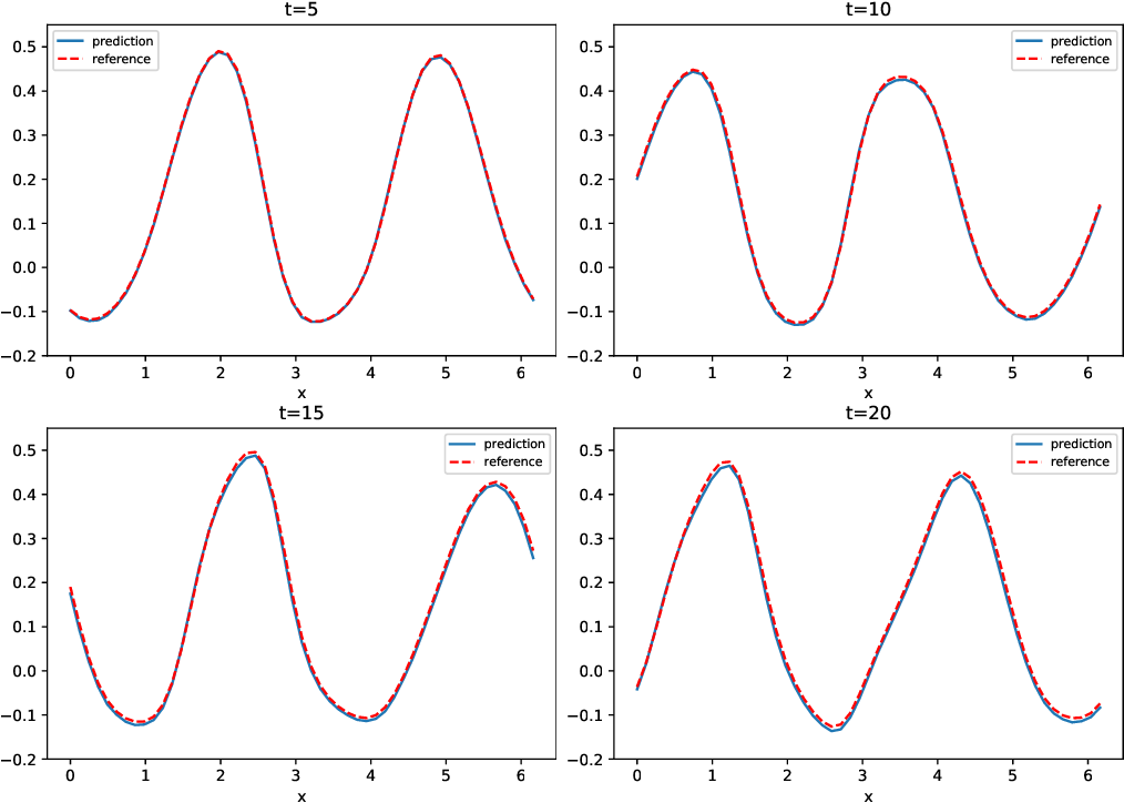 Figure 3 for Deep Neural Network Modeling of Unknown Partial Differential Equations in Nodal Space