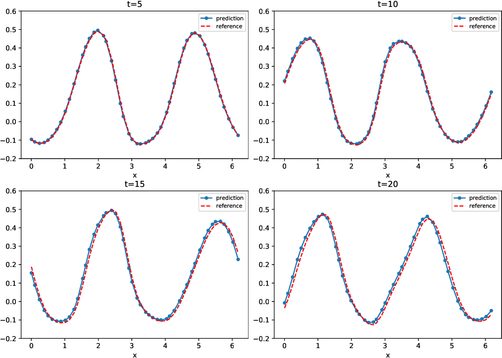 Figure 4 for Deep Neural Network Modeling of Unknown Partial Differential Equations in Nodal Space