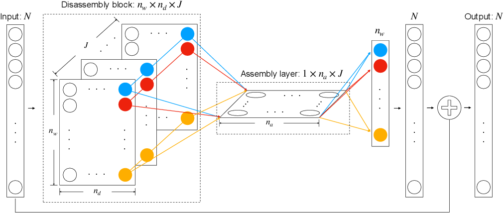 Figure 1 for Deep Neural Network Modeling of Unknown Partial Differential Equations in Nodal Space