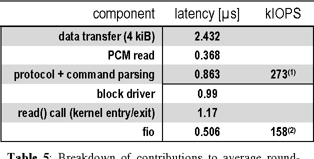 Table 5 from DC express: shortest latency protocol for