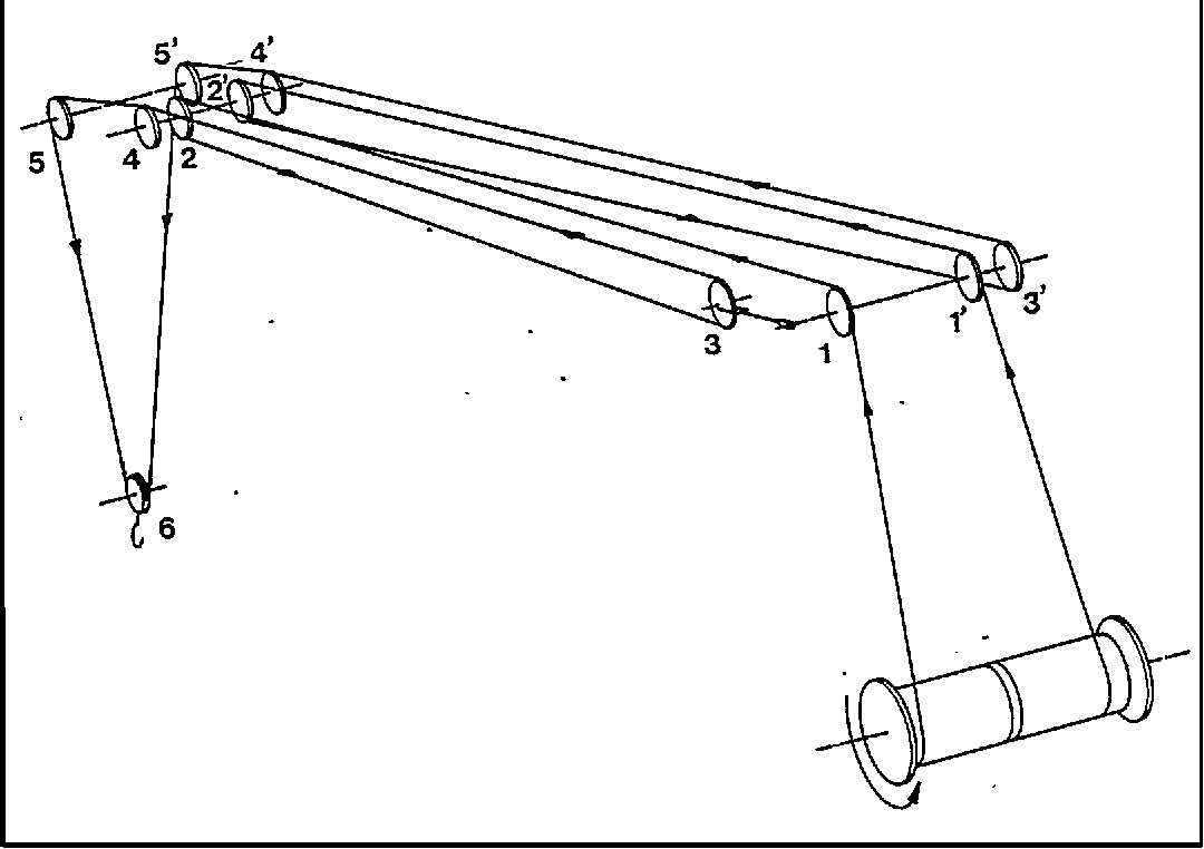 figure 30: rope system for a 2-fall, 3-reeving hoist rope