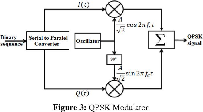 Figure 3 from QPSK MODULATION FOR DSSS-CDMA TRANSMITTER AND RECEIVER
