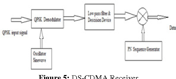 Figure 5 from QPSK MODULATION FOR DSSS-CDMA TRANSMITTER AND