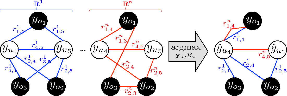 Figure 1 for Adaptive Neighborhood Graph Construction for Inference in Multi-Relational Networks
