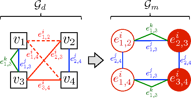 Figure 2 for Adaptive Neighborhood Graph Construction for Inference in Multi-Relational Networks