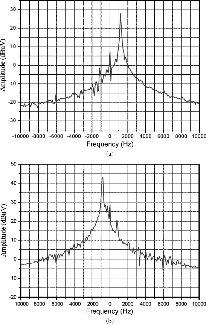 Figure 14 from Design and Measurement of a Doppler Radar