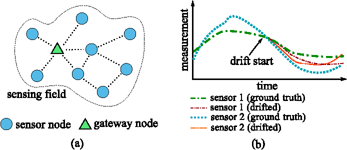Figure 1 for A Deep Learning Approach for Blind Drift Calibration of Sensor Networks