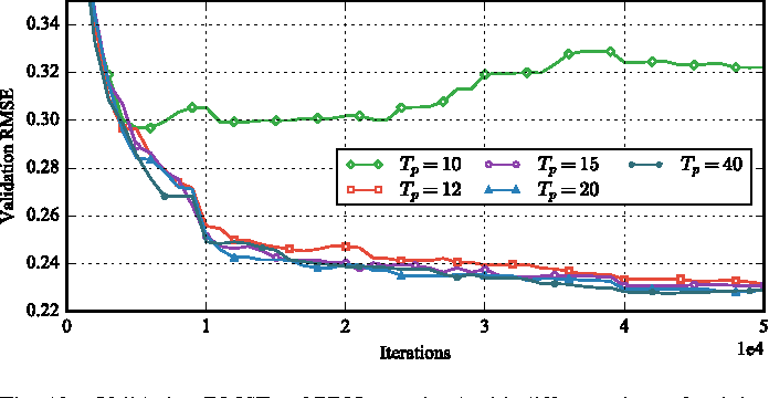 Figure 3 for A Deep Learning Approach for Blind Drift Calibration of Sensor Networks