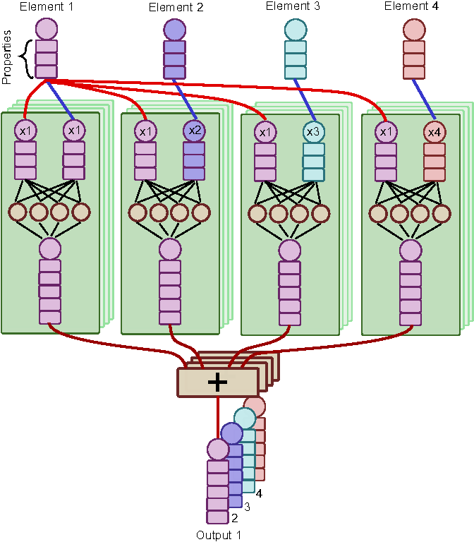 Figure 1 for Permutation-equivariant neural networks applied to dynamics prediction