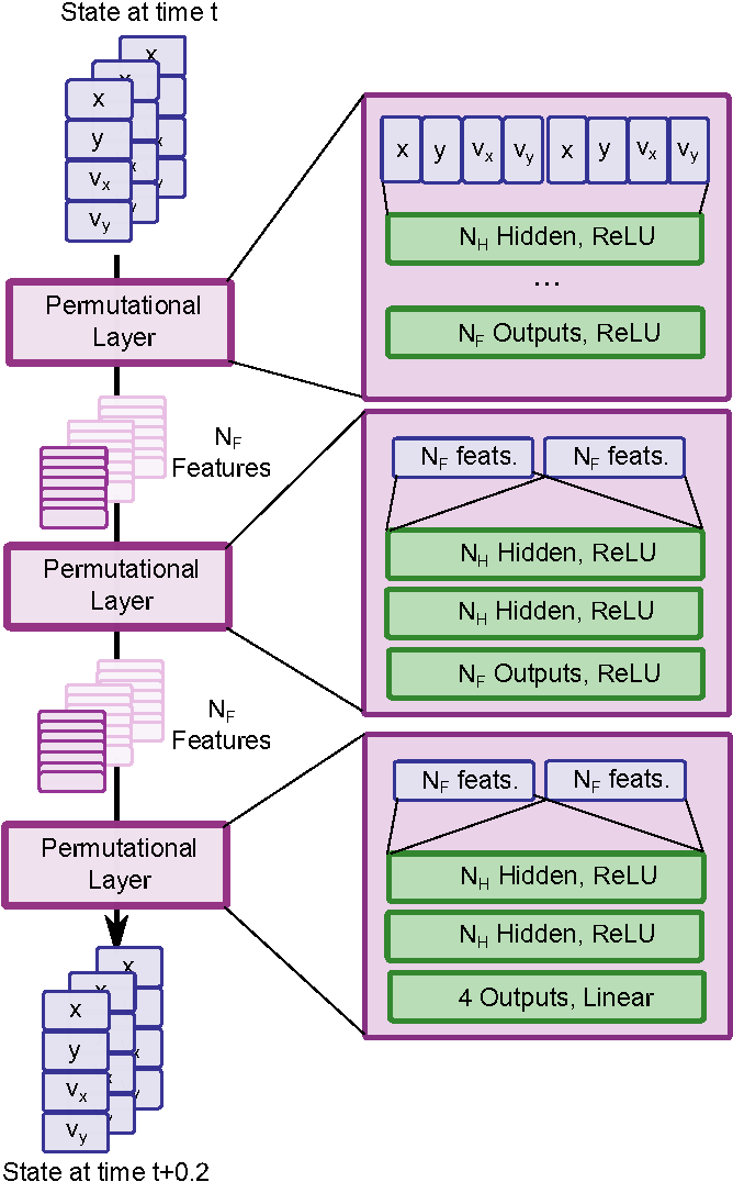 Figure 2 from Permutation-equivariant neural networks