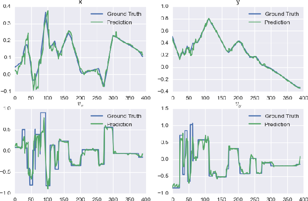 Figure 4 for Permutation-equivariant neural networks applied to dynamics prediction