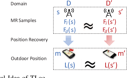 Figure 1 for Transfer Learning-Based Outdoor Position Recovery with Telco Data