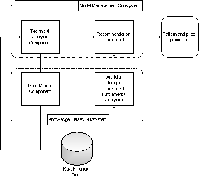 Designing a Decision Support System Model for Stock