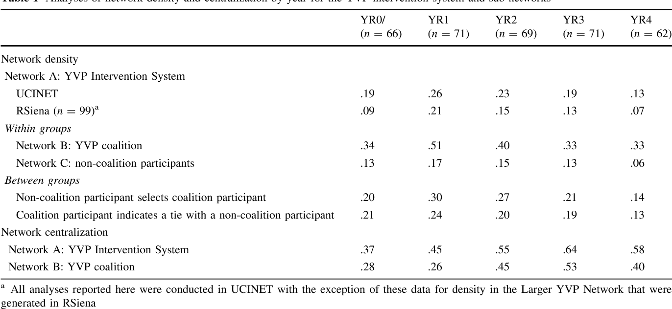 Table 1 Analyses of network density and centralization by year for the YVP intervention system and sub-networks