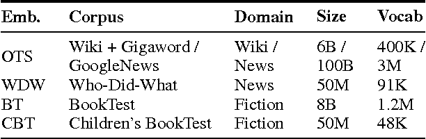 Figure 2 for A Comparative Study of Word Embeddings for Reading Comprehension