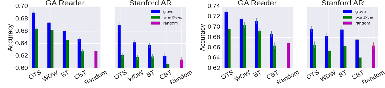 Figure 3 for A Comparative Study of Word Embeddings for Reading Comprehension