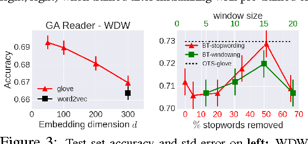 Figure 4 for A Comparative Study of Word Embeddings for Reading Comprehension