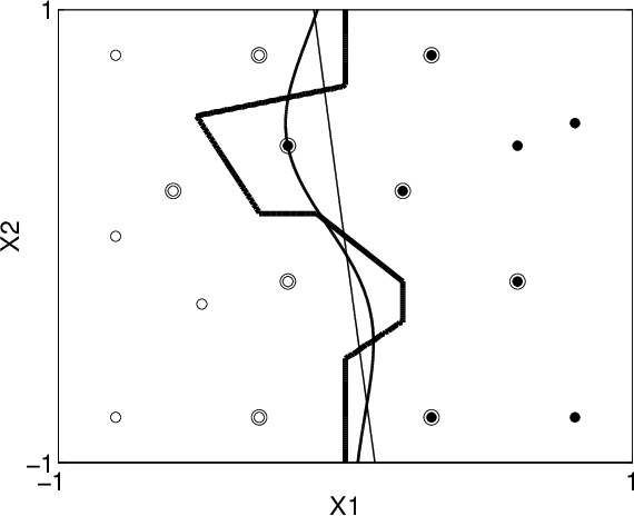 Figure 1 for A PAC-Bayesian Analysis of Distance-Based Classifiers: Why Nearest-Neighbour works!