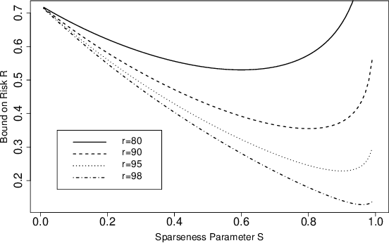 Figure 2 for A PAC-Bayesian Analysis of Distance-Based Classifiers: Why Nearest-Neighbour works!
