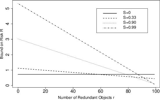 Figure 3 for A PAC-Bayesian Analysis of Distance-Based Classifiers: Why Nearest-Neighbour works!