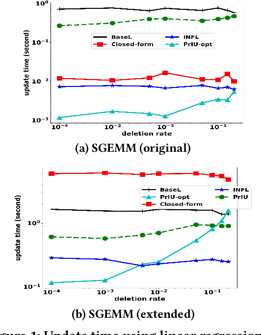 Figure 1 for PrIU: A Provenance-Based Approach for Incrementally Updating Regression Models