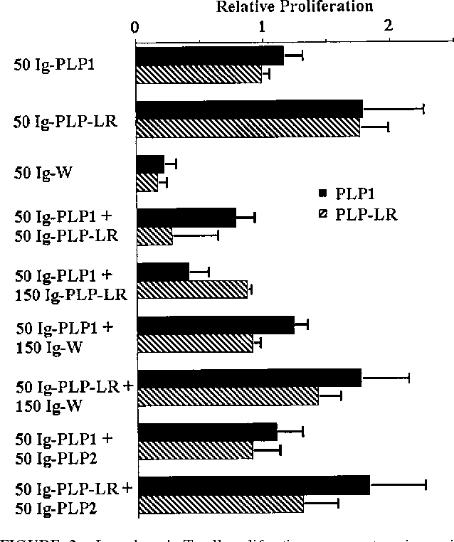 Figure 2 from TCR agonist and antagonist exert in vivo cross