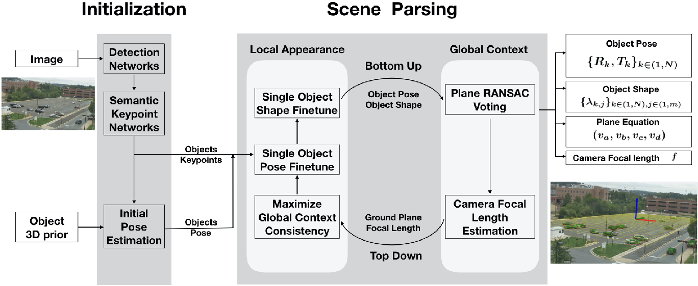 Figure 3 for Car Pose in Context: Accurate Pose Estimation with Ground Plane Constraints