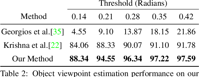 Figure 4 for Car Pose in Context: Accurate Pose Estimation with Ground Plane Constraints