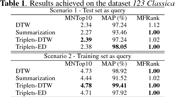 Table 1. Results achieved on the dataset 123 Classical