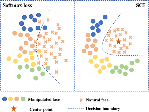 Figure 1 for Frequency-aware Discriminative Feature Learning Supervised by Single-Center Loss for Face Forgery Detection