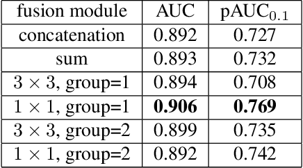 Figure 4 for Frequency-aware Discriminative Feature Learning Supervised by Single-Center Loss for Face Forgery Detection