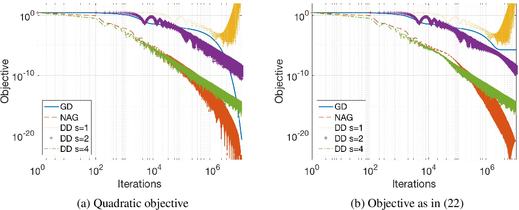 Figure 1 for Direct Runge-Kutta Discretization Achieves Acceleration