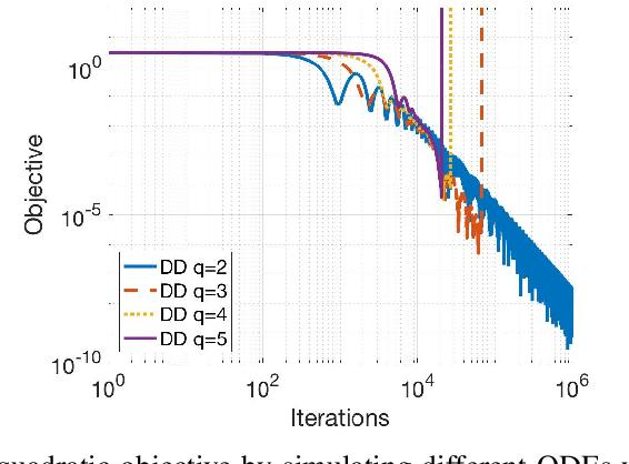 Figure 2 for Direct Runge-Kutta Discretization Achieves Acceleration