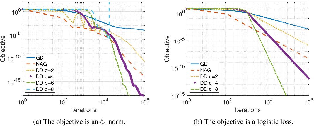 Figure 3 for Direct Runge-Kutta Discretization Achieves Acceleration