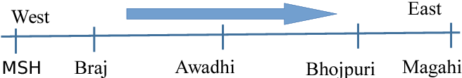 Figure 1 for Automatic Identification of Closely-related Indian Languages: Resources and Experiments