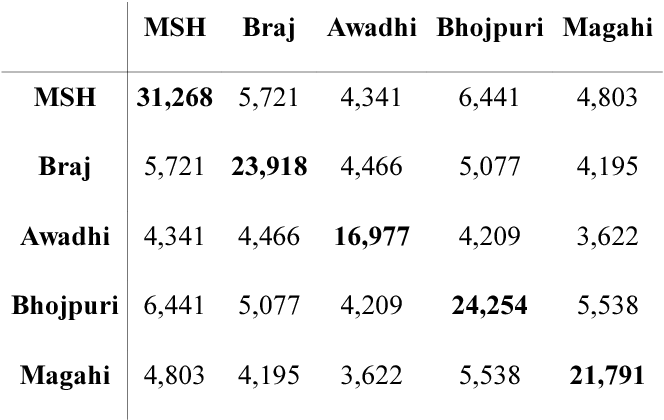 Figure 3 for Automatic Identification of Closely-related Indian Languages: Resources and Experiments