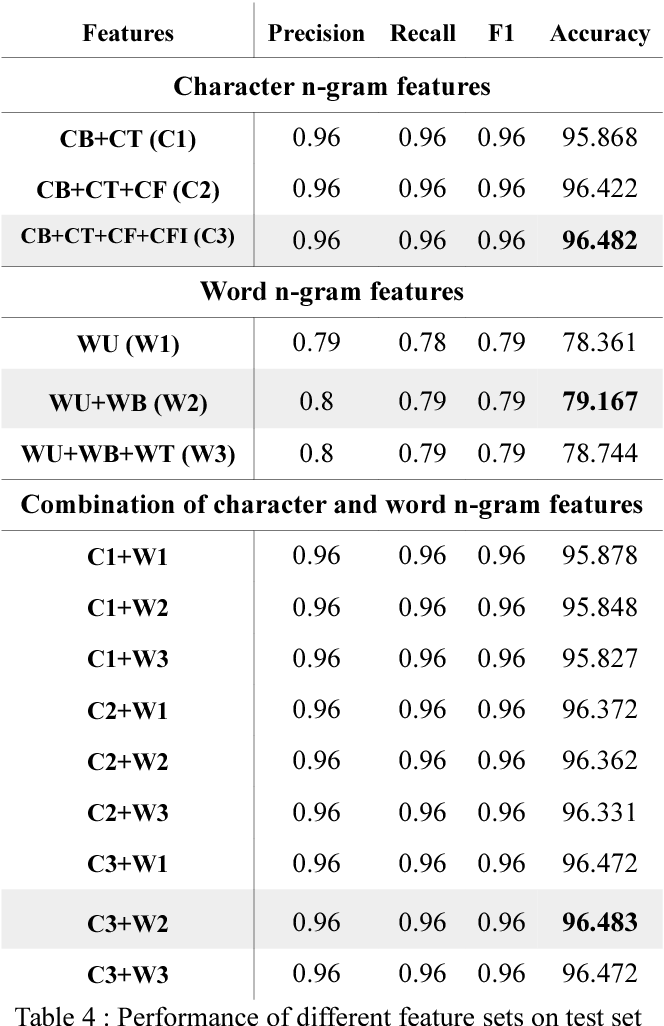 Figure 4 for Automatic Identification of Closely-related Indian Languages: Resources and Experiments