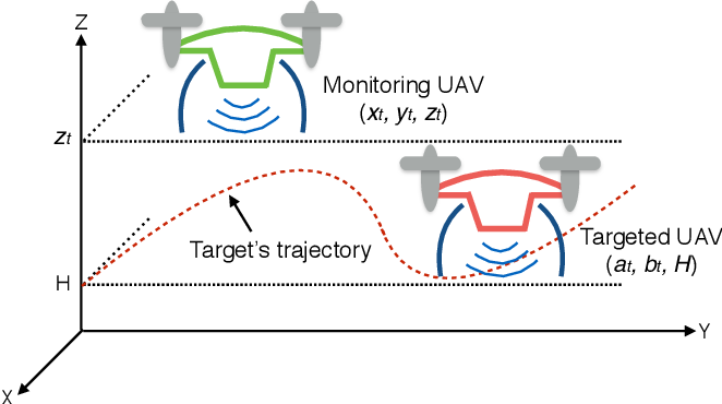 Figure 1 for Joint Optimization of Trajectory, Propulsion and Thrust Powers for Covert UAV-on-UAV Video Tracking and Surveillance