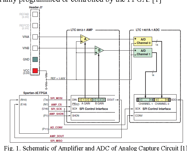 Figure 1 from A VHDL-based ADC on FPGA - Semantic Scholar