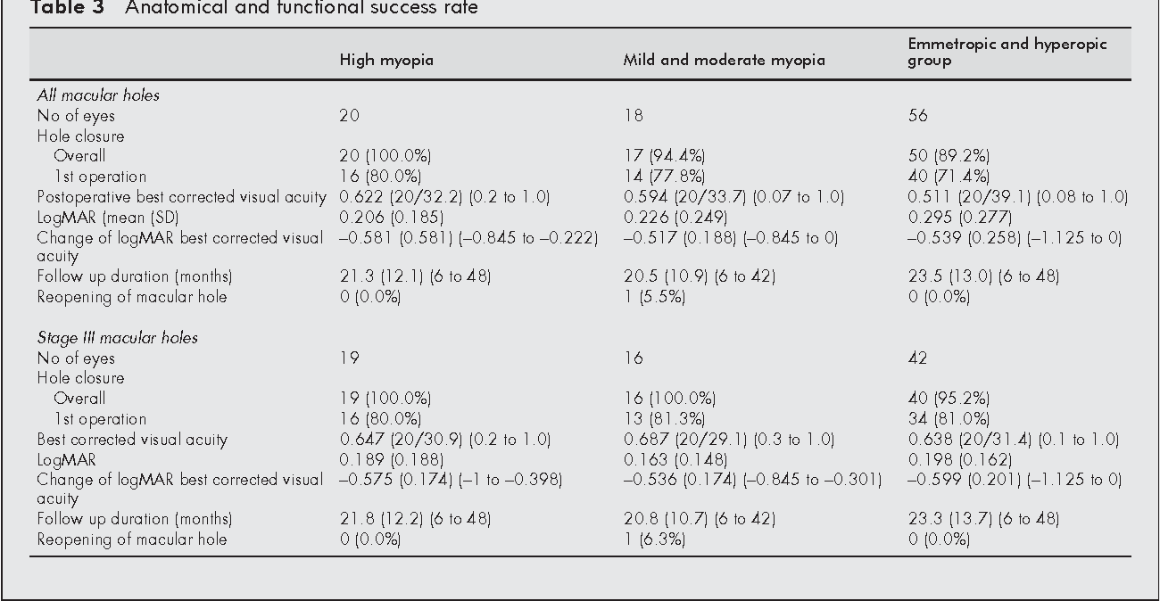 Table 3 from Macular hole and myopic refraction  - Semantic Scholar