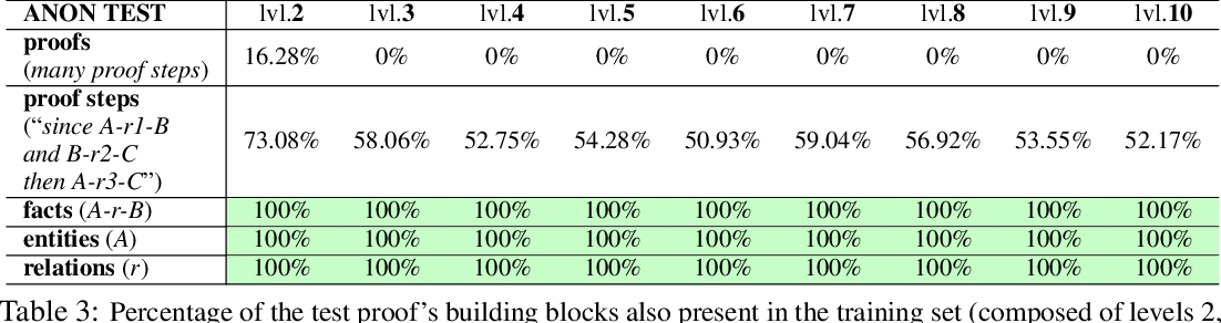 Figure 4 for Measuring Systematic Generalization in Neural Proof Generation with Transformers