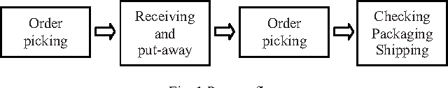 Figure 1 from Warehousing efficiency in a small warehouse - Semantic