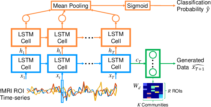 Figure 1 for Jointly Discriminative and Generative Recurrent Neural Networks for Learning from fMRI